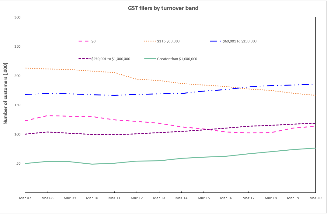 Graph showing the number of GST filers by turnover band for the years 2007 to 2020.